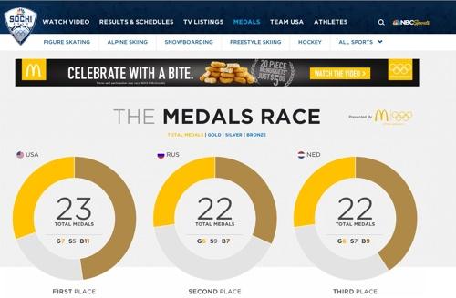 NBC_2014_Sochi_Dashboard_01
