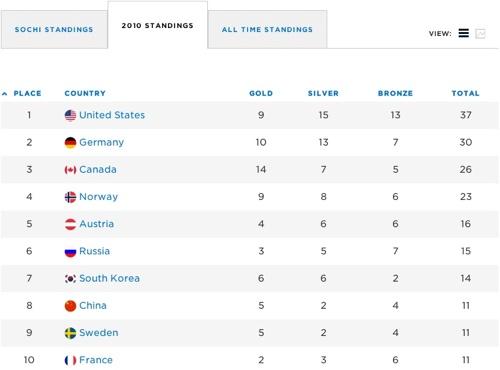 NBC_2014_Sochi_Dashboard_03