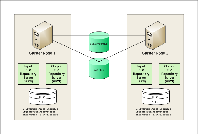How to Cluster SAP BI - Bad