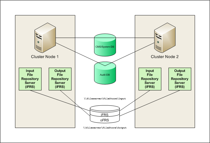 How to Cluster SAP BI - Best