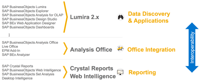 SAP BI Simplified Portfolio 2016