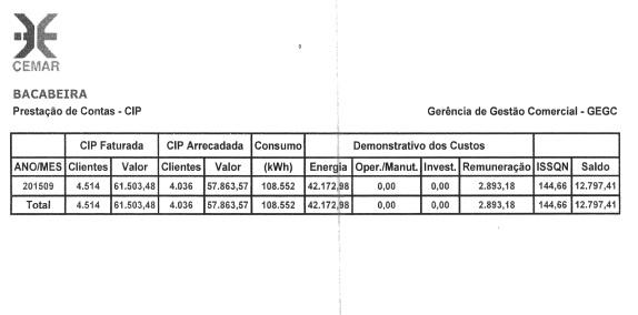 Cemar repasse mensalmente mais de R$ 50 mil à Prefeitura