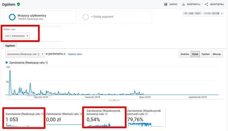 ecommerce w google analytics