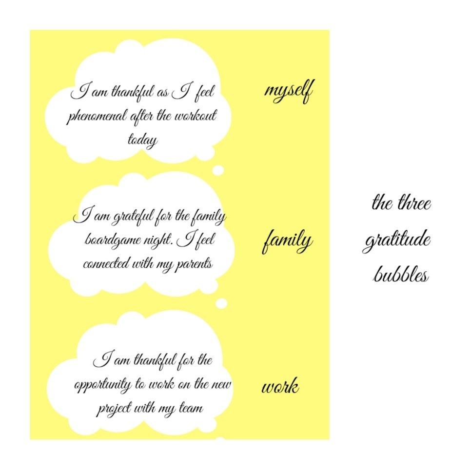 The mock-up of the three gratitude bubble technique.