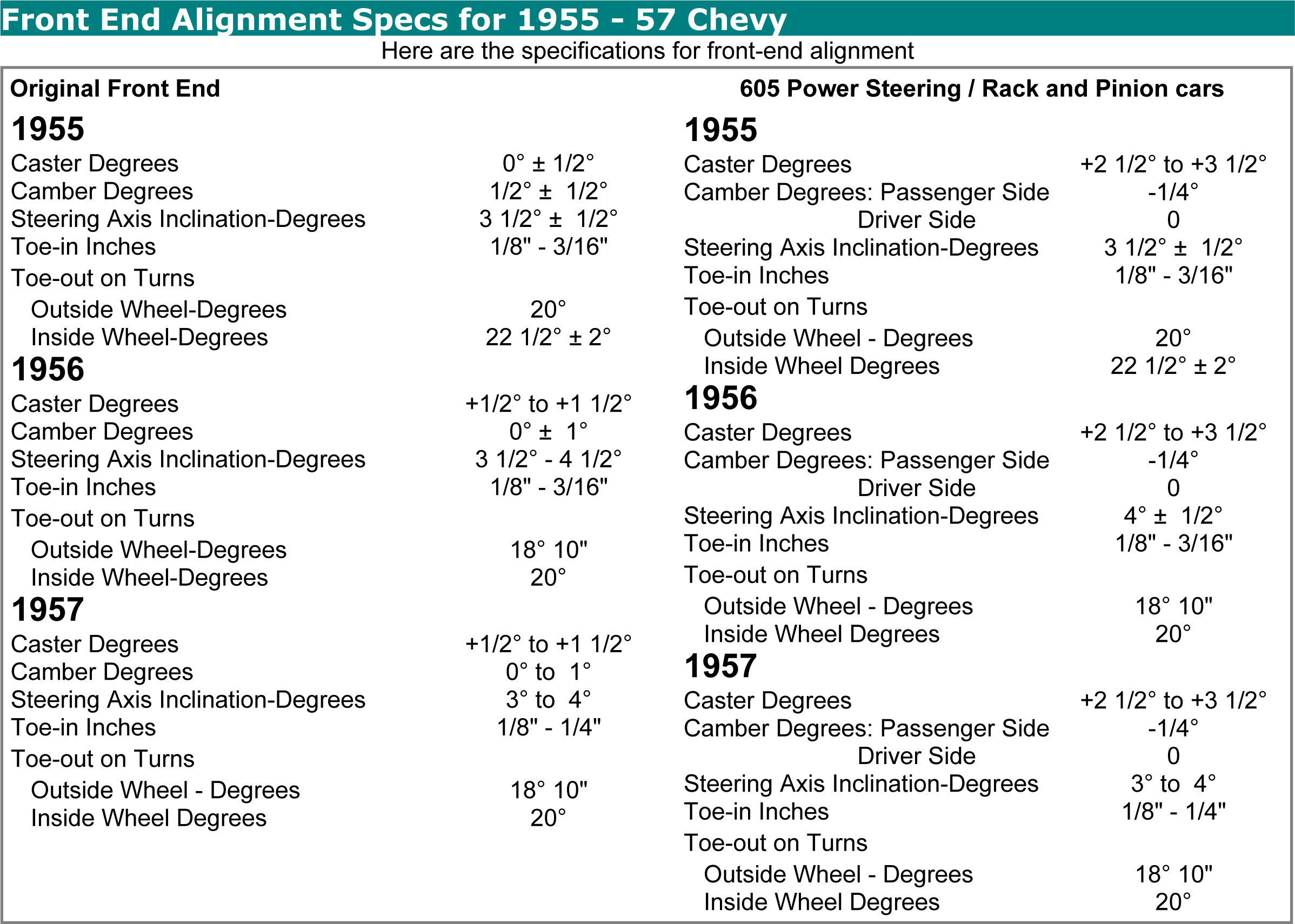 1955-1957 Chevy Alignment Specs | Danchuk USA Blog