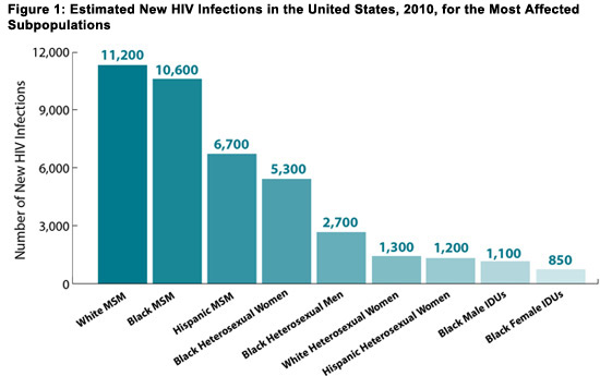 HIV infection by age race gender demographics