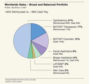 Botox billions