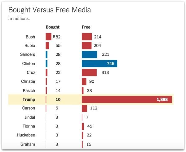 Trump 2 billion free media.17 PM
