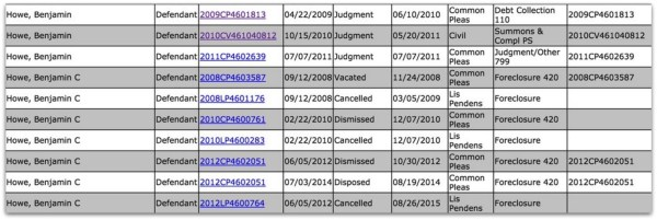 Ben Howe sued unpaid debt.12 PM.12 PM