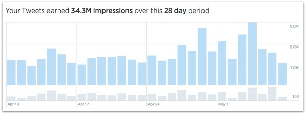 Cernovich Twitter page views.52 AM