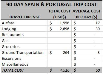 It's the perfect itinerary for you! In our 90 day Spain and Portugal itinerary, you'll find a genius route throughout both countries.
