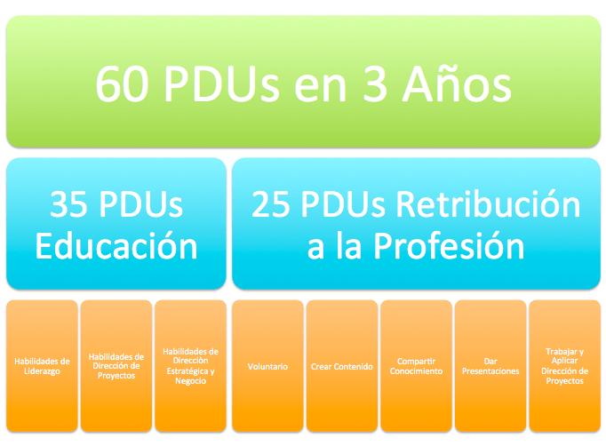 mantener la certificación PMP , Daniel Echeverria
