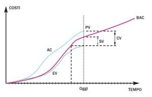 Earned Value Analysis - www.DanieleGiudici.it