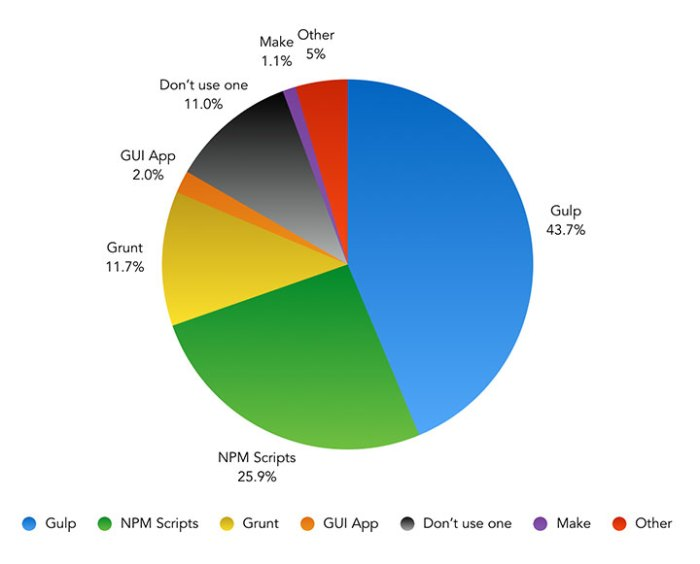 What task runner do you prefer using in your typical project workflow? (if any) – Pie Chart showing the results