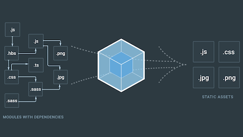 A Detailed Introduction To Webpack