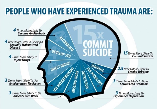 Why Your Trauma Matters and What To Do About It