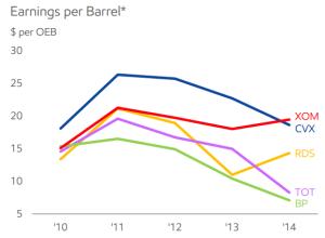 earning oil