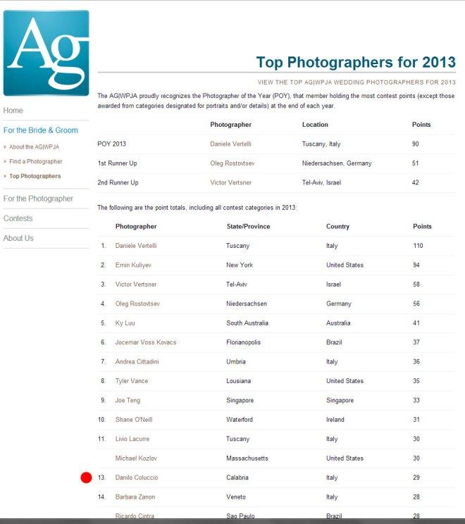 Top-Photographers-2013