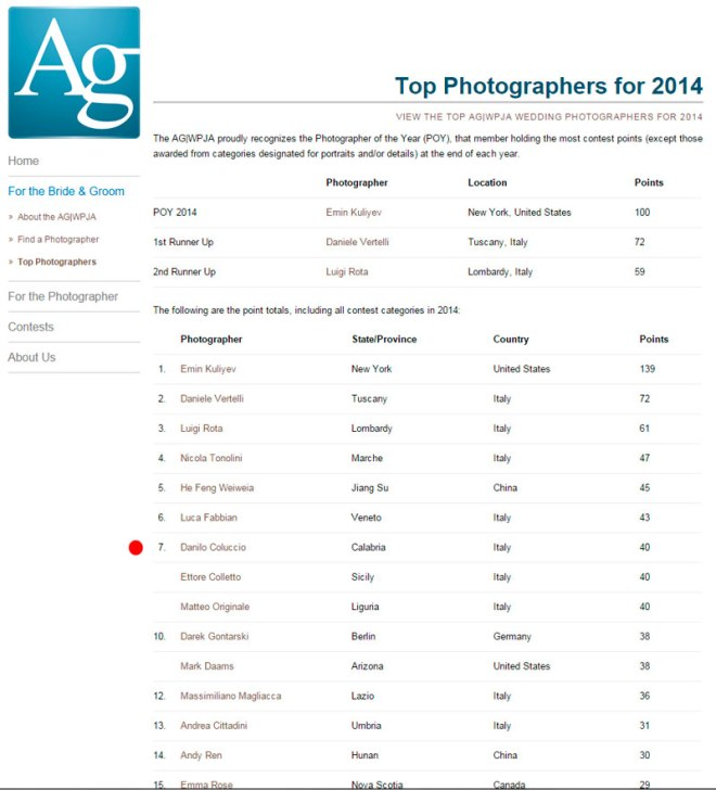 TOP-AGWPJA-2015