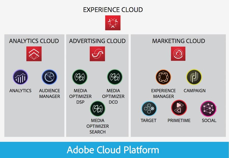 The Adobe Experience Cloud Platform