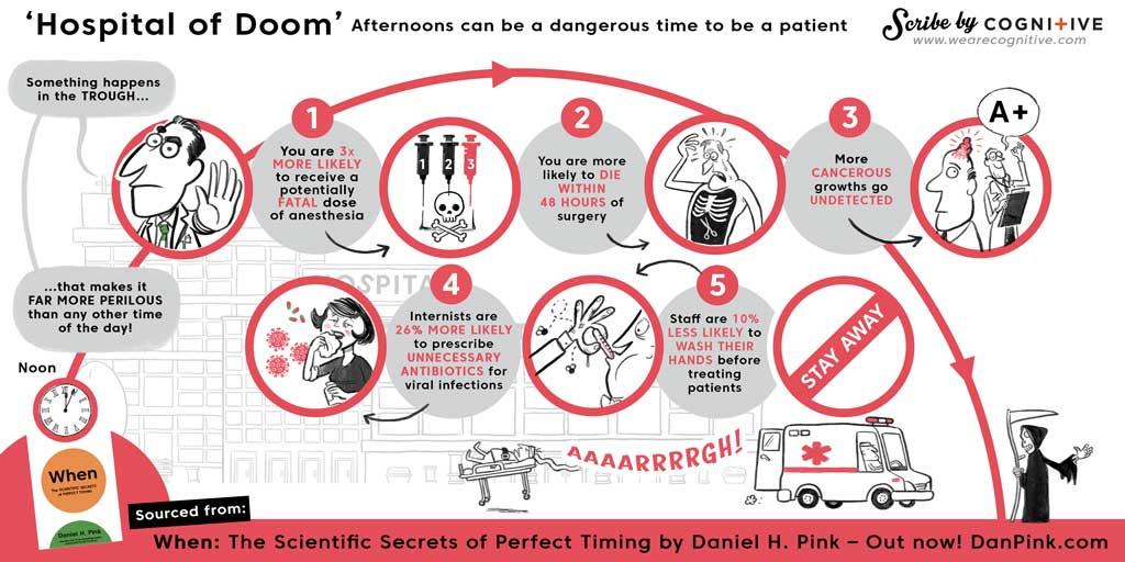 Dan Pink - When: Hospitals of Doom