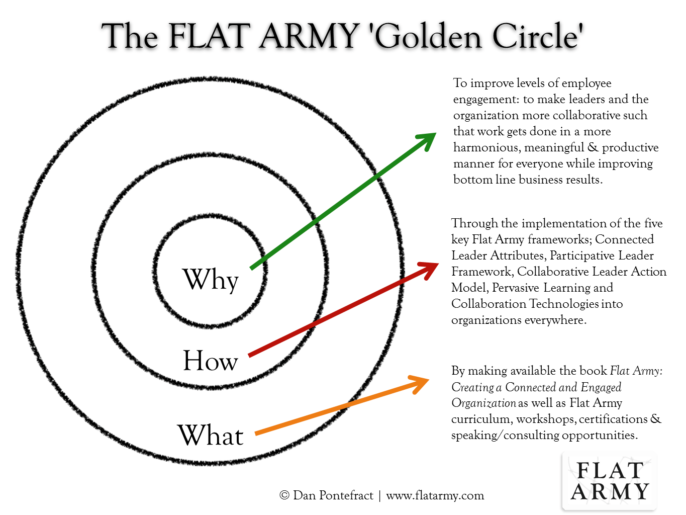 Why I Wrote Flat Army The Flat Army Golden Circle