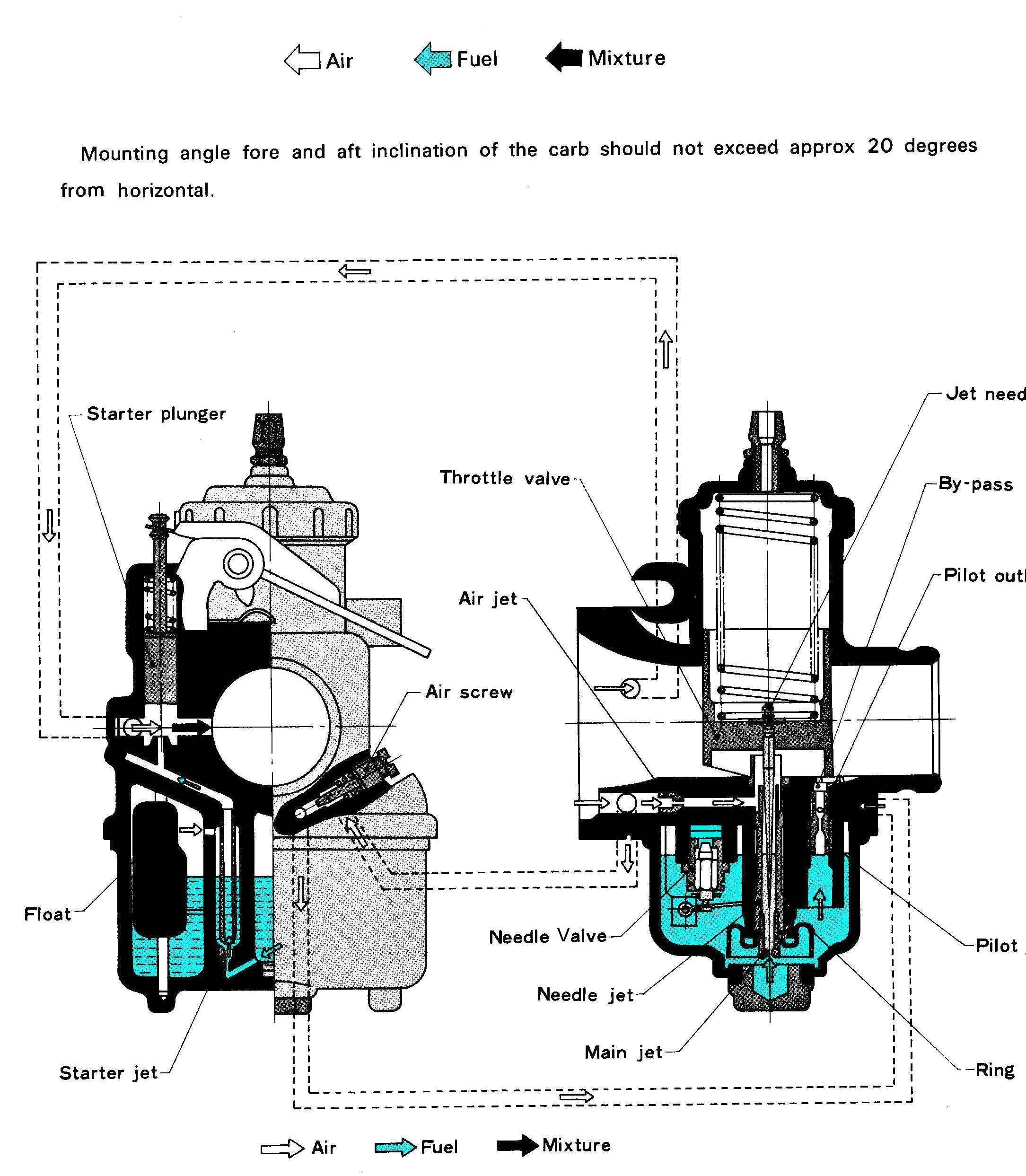Dan S Motorcycle Carburetor Tuning