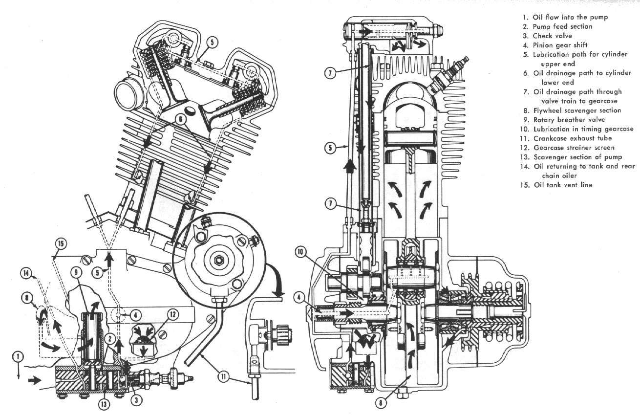 Harley Evo Oil Line Diagram For Engine