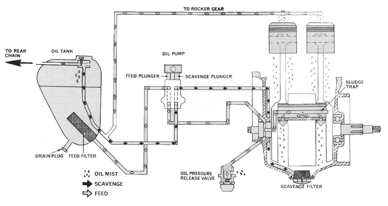 2004 Harley V Twin Engine Diagram