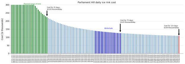Cost per day of the Parliament Hill ice rink