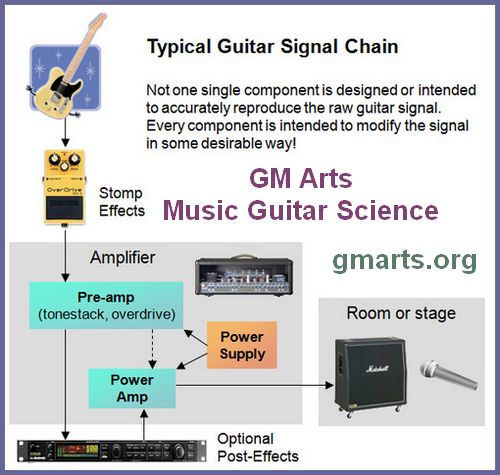GM Arts - Music Guitar Science