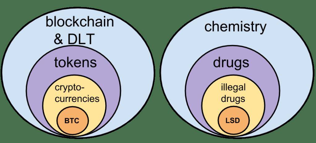 Blockchain vs Bitcoin (and Chemistry vs LSD)