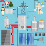 How Can You Save Energy on Central Heating System