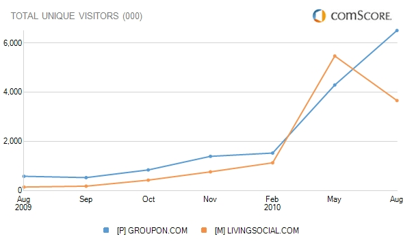 Comscore US Traffic for Groupon Compared to LivingSocial