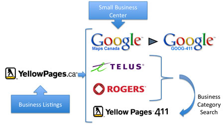 Syndication of Business Listing Data in Canada for Directory Assistance