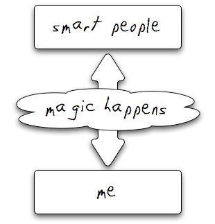 My (simplified) PLE