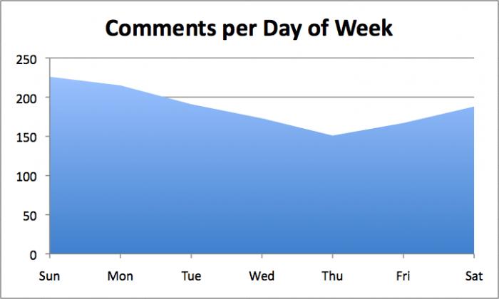 commentsperdayofweek