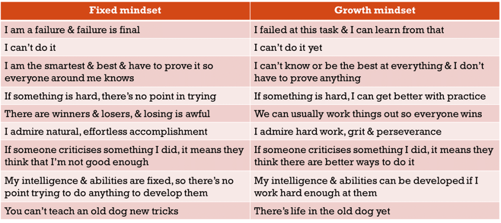Lists of typical thoughts from fixed and growth mindsets, taken from the lists in the earlier sections about each type of mindset.