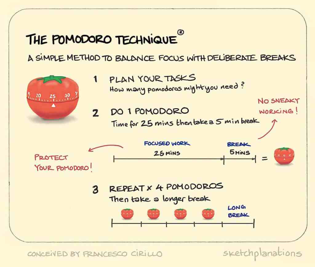 A visual explanation of the Pomodoro technique.