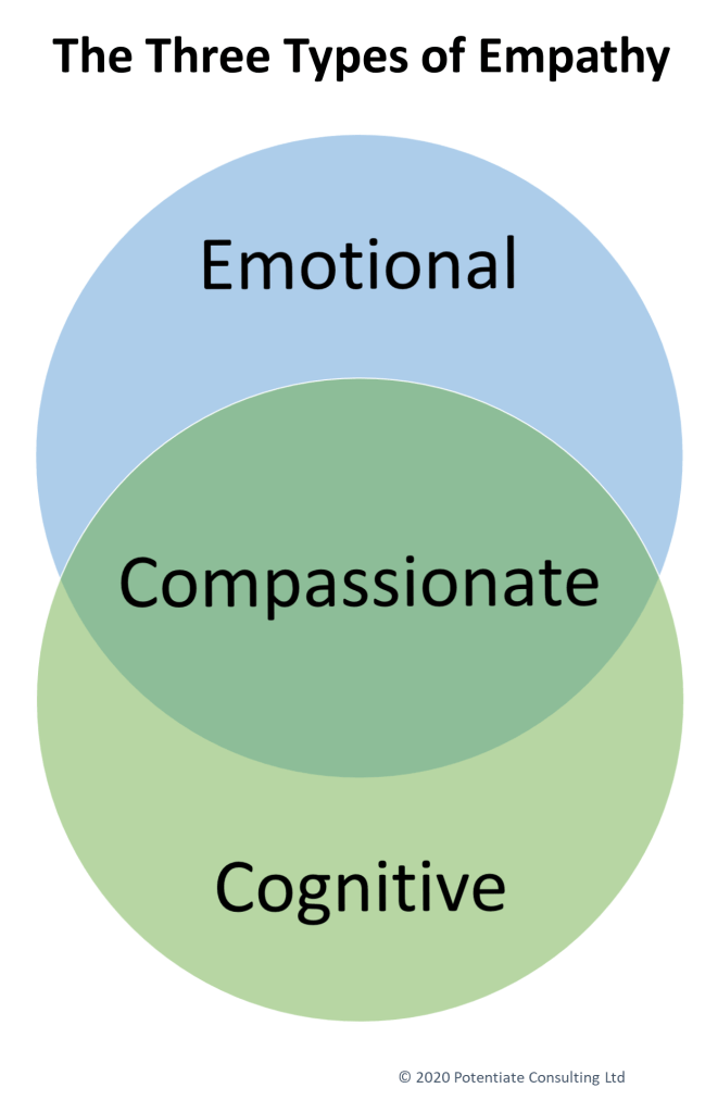 "Diagram of the three types of empathy. Two overlapping circles, the top labelled ""emotional"", the bottom labelled ""cognitive"" and the overlapping area labelled ""compassionate"""