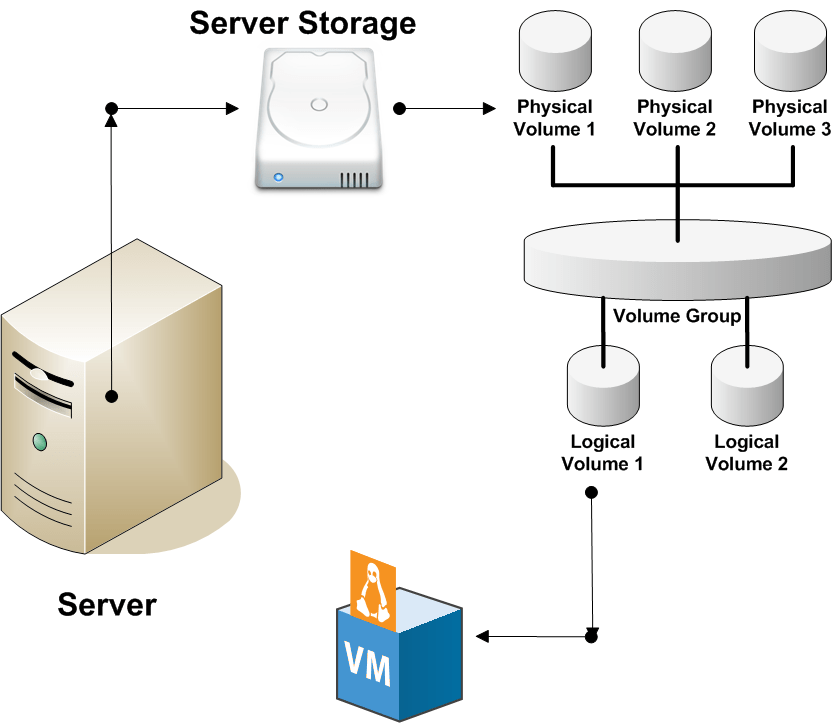 How to Backup Logical Volume Remotely