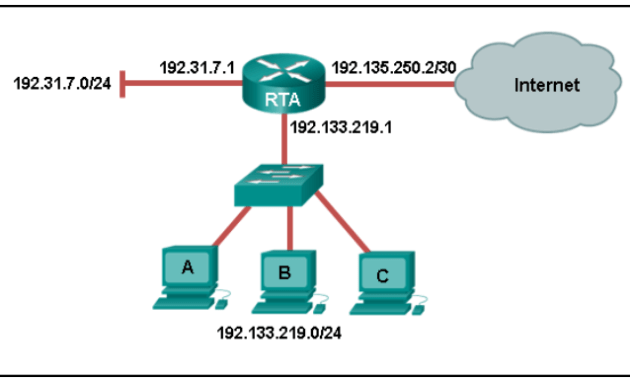 Cisco CCNA 1 Routing and Switching : Network Layer Chapter 6 Quiz 6