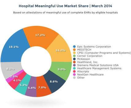 EHR Market Share Distribution