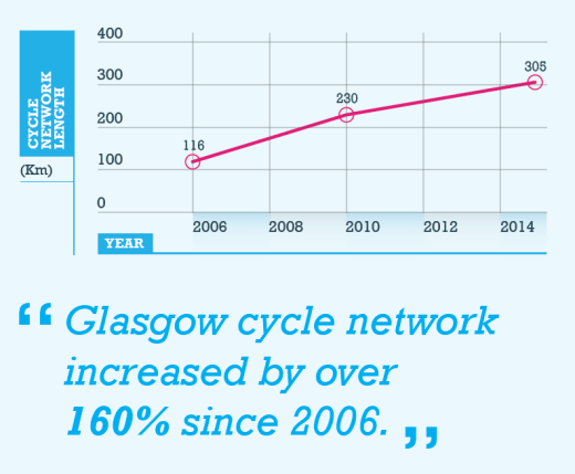 """Glasgow cycle network increased by over 160% since 2006"""