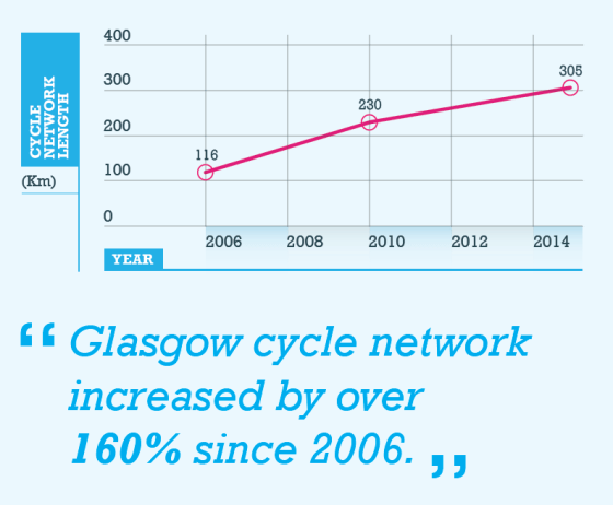 """""""Glasgow cycle network increased by over 160% since 2006"""""""