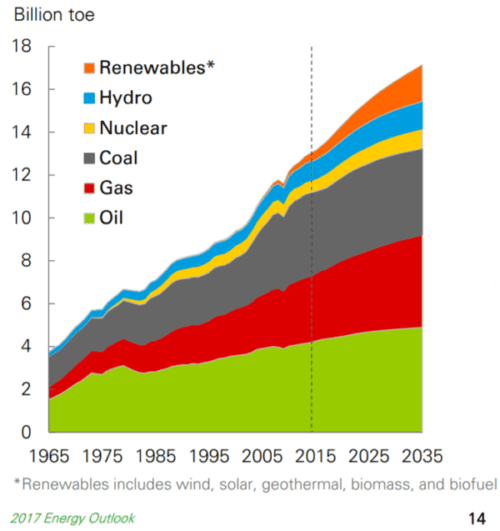 Setting our future aflame: Projected energy use to 2035 ...