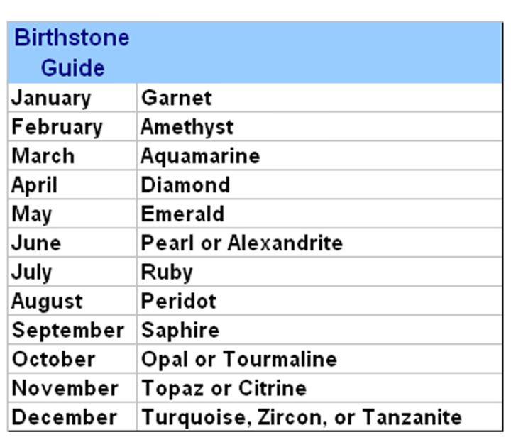 birthstone-guide