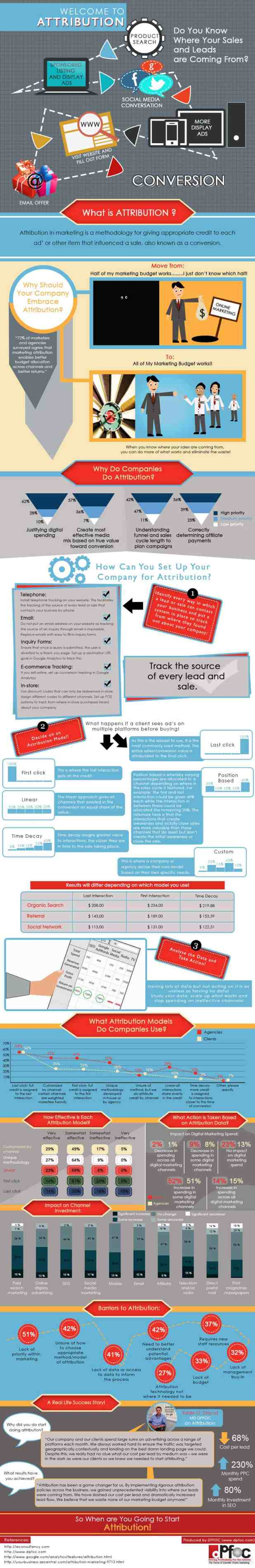 Attribution Infographic
