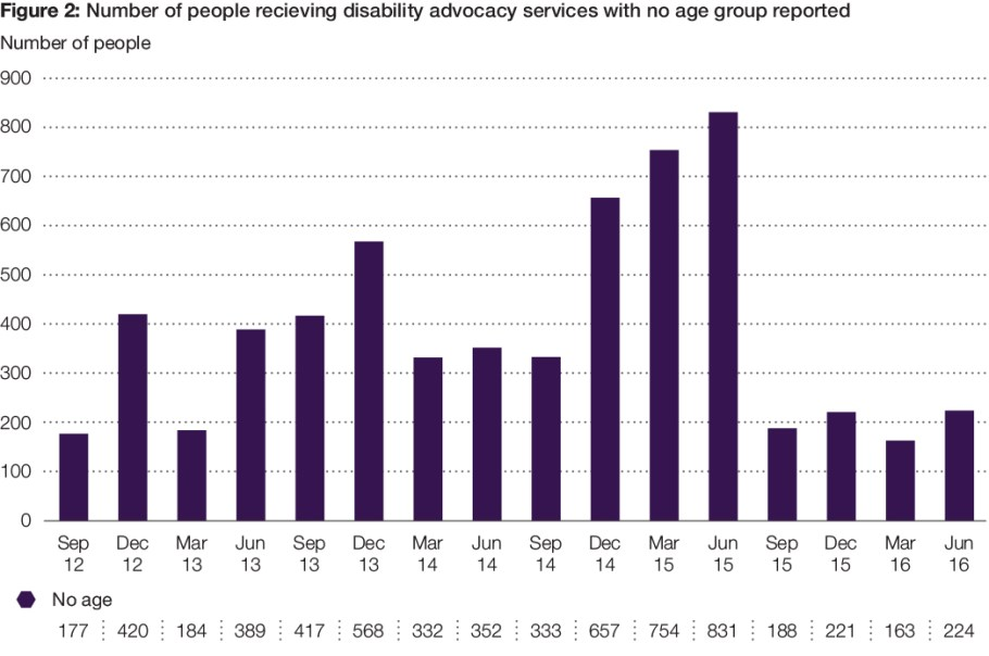 Figure 2: Number of people recieving disability advocacy services with no age group reported