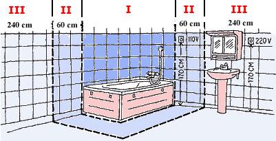 Elektros instaliacija vonios kambaryje